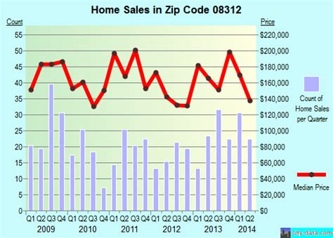clayton nj zip code 08312 real estate home value