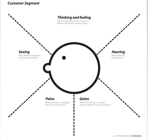 empathy map template a step by step guide to building your digital vision