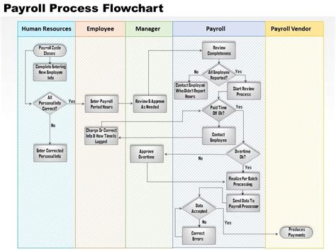 payroll workflow payroll process flow chart quotes