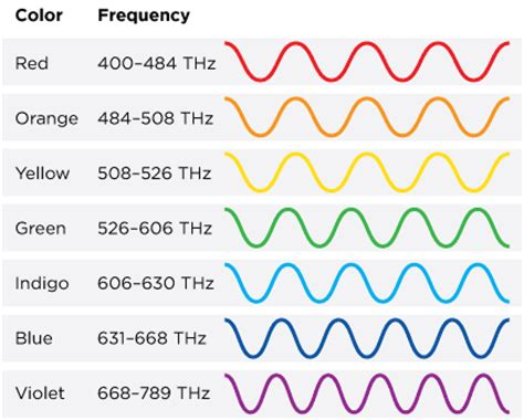 which color of light has the highest frequency heat math lesson activity 1 of 4 tv411