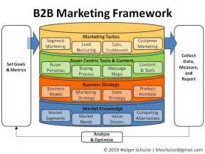 B2b Marketing Strategy Template by Everything Technology Marketing A Simple B2b Marketing