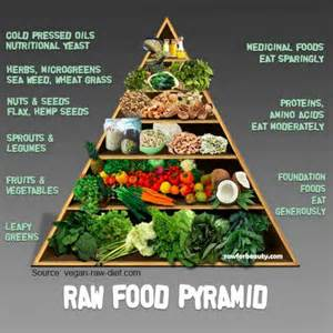 vegan raw food pyramid health amp beauty pinterest
