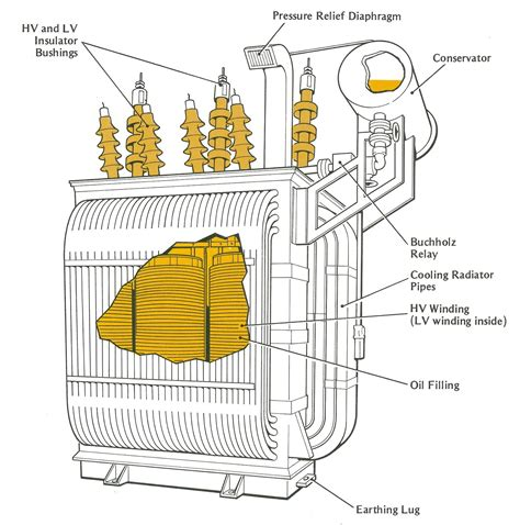 power transformer diagram engineering photos and articels engineering search