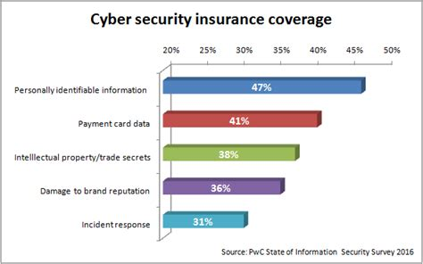 Mba With Cyber Security Concentration by Cyber Security Are You Insured Www Cioandleader