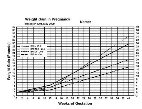 Best Weight Gain Chart Week By Week During Pregnancy Image Collection