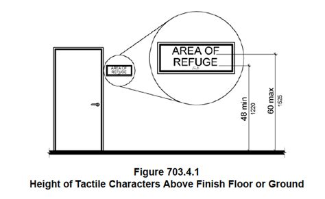 Handicap Bathroom Sign Location 5 Reasons Your Ada Signs Are Not Compliant Polymers