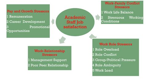 thesis model developing conceptual framework in a thesis or