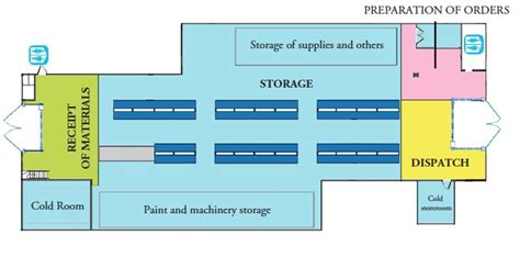 warehouse layout pdf vol 5 no 10