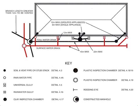 drainage layout my house design of clay drainage systems designing drainage systems