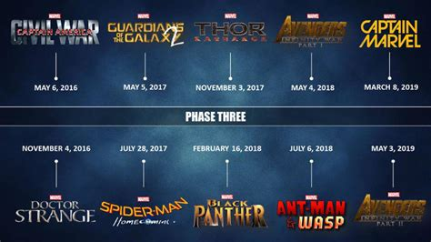film marvel phase 3 black panther
