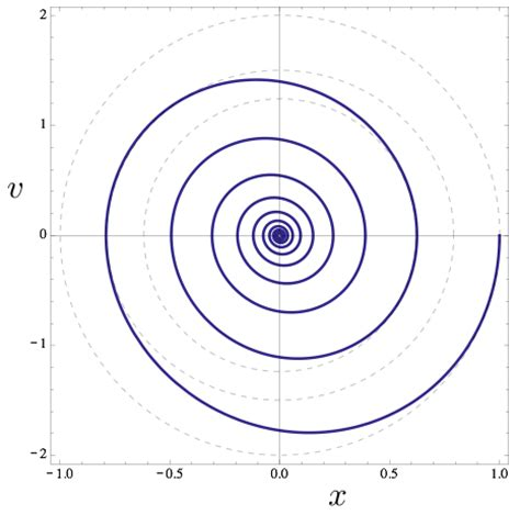 phase space diagram dynamical system maps entropy energy
