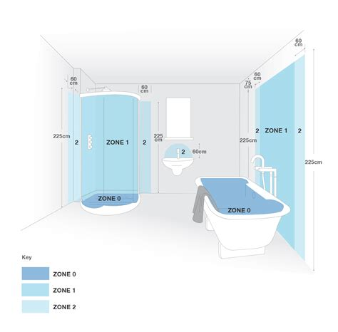 23 Wonderful Bathroom Lighting Zones Explained Eyagci Com Zone 1 Bathroom Lights