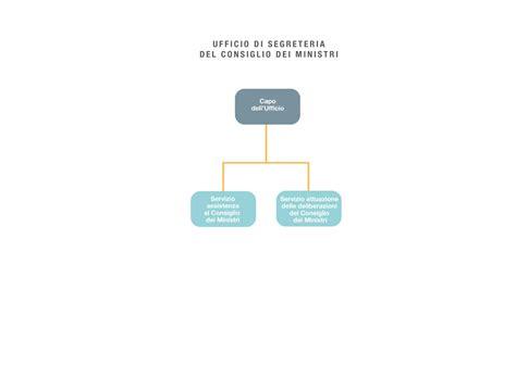 convocazione consiglio dei ministri governo italiano amministrazione trasparente ufficio di