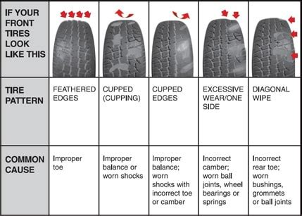 severe tire cupping  front insides