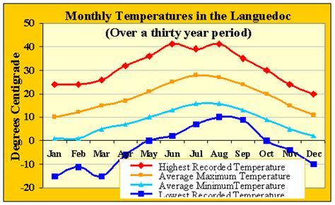 a weather pattern you can expect is tthe climate of and weather in the languedoc seasonal