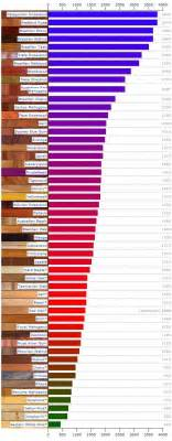Hardwood Floor Hardness 89 Best Images About Hardwood Species On For Dogs Oak And Cherry