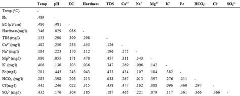 Correlation Table by Hydrochemical Factors And Correlation Analysis In