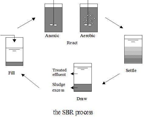 Design Criteria Sequencing Batch Reactor | sequencing batch reactors sbr systems