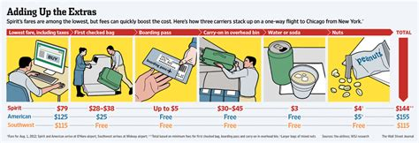 spirit baggage fees spirit airlines cost reduction leads to profitabilitiy