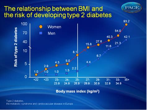 android vs gynoid priorities in the management of type 2 diabetes