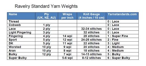 knitting needle sizes and yarn weights knits from the owl underground knitting patterns