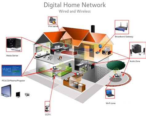 home area network design home computer networking sydney secure a com