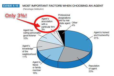 real estate consumers most important factors when choosing an how to find the best real