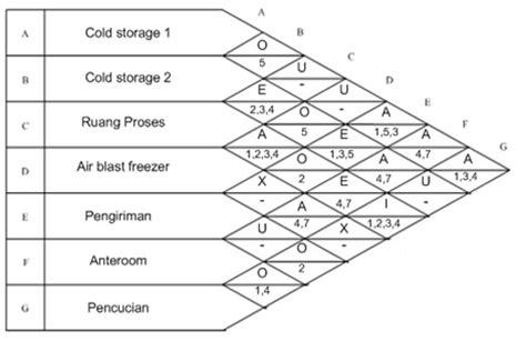 analisa layout pabrik mencari layout usulan dengan menggunakan blocplan contoh