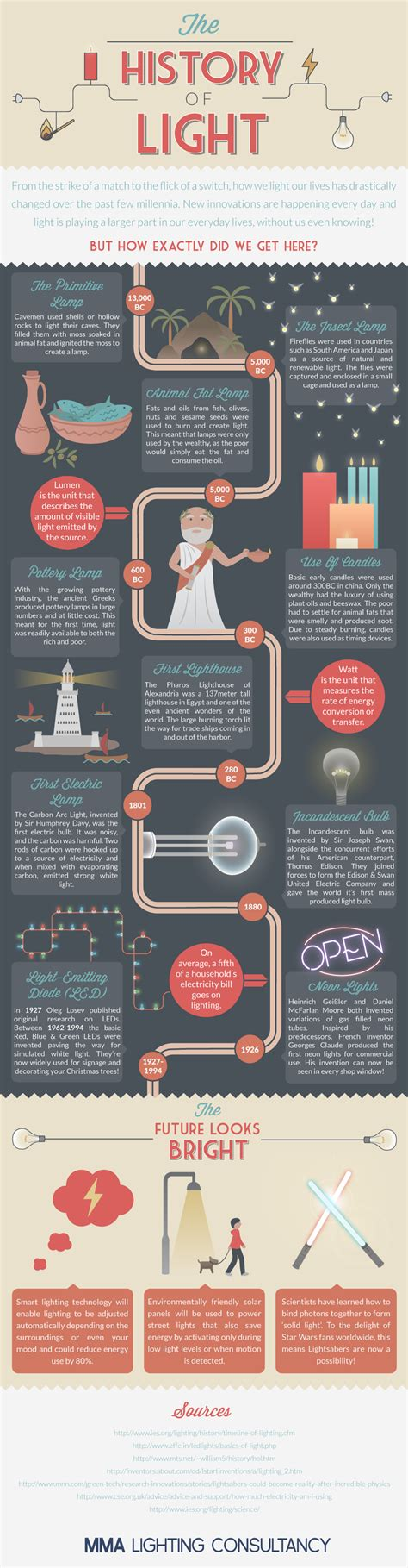 history of lights the history of lighting infographic