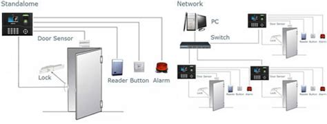 Mesin Absensi Atau Fingerprint Type Ap 04 mesin absensi solution x302 absensi sidik jari cctv