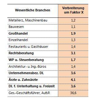 kredit arbeitslosenversicherung österreich wertsch 246 pfungsabgabe als alternative finanzierung der