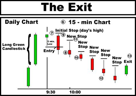 candlestick analysis for professional traders exle long green candlestick play instructions