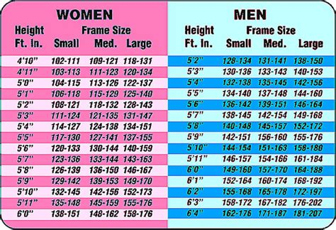 height and weight table when do you need lose weight best buy hcg
