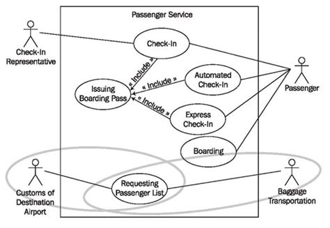 business use diagram the business system model as foundation