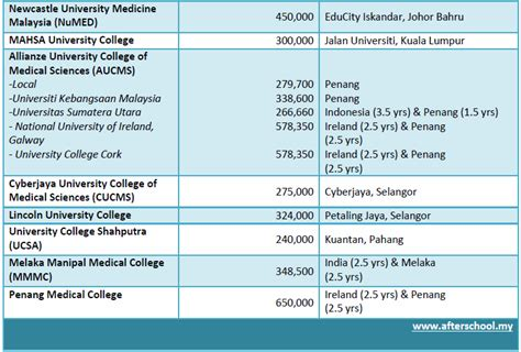 Malaysia Mba Colleges Fees by School Fees In Malaysia Khairulorama And