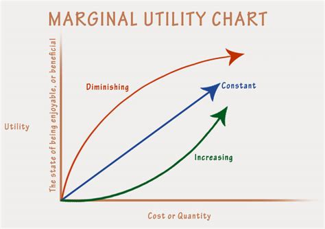is utility maximized use the image gallery marginal utility