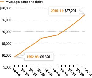 Average Mba Student Debt by College Student Debt Grows Is It Worth It Npr