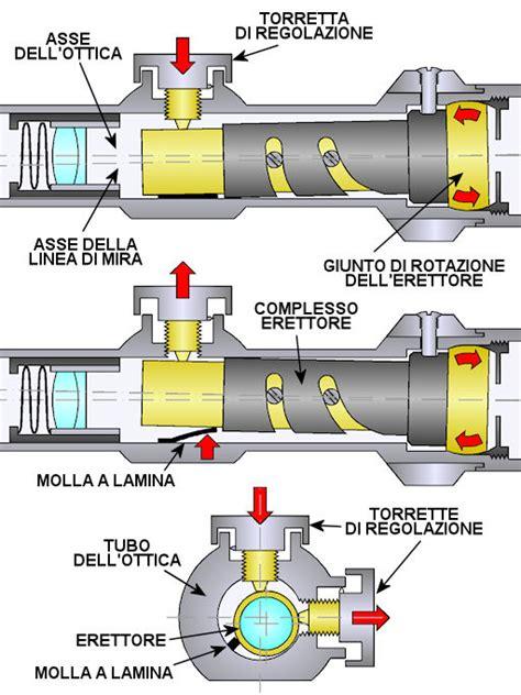 tecniche di illuminazione fotografica ottiche struttura e funzionamento armi e strumenti