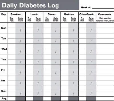 diabetic diary template diabetic diary template the diabetics