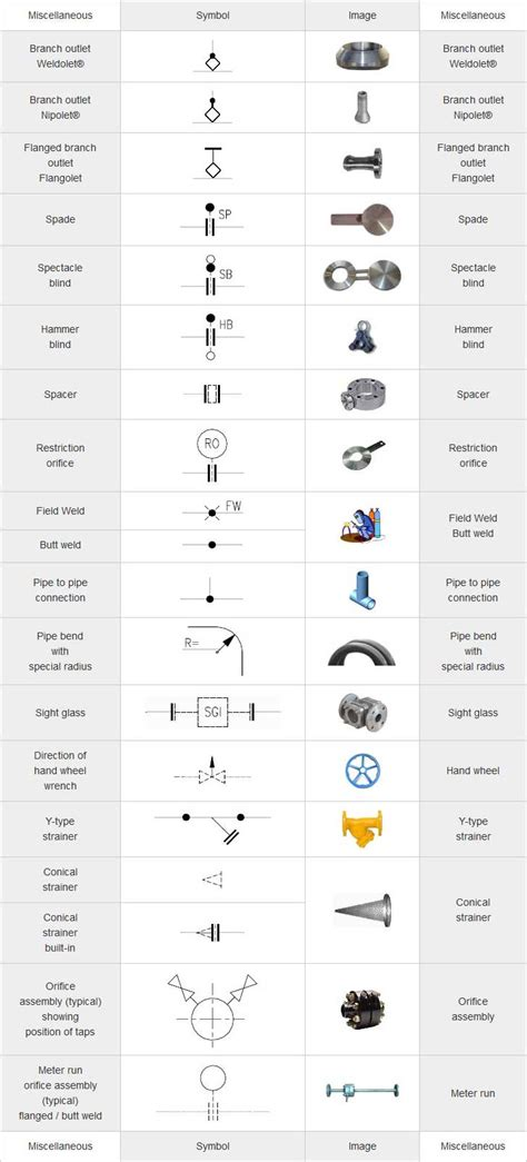 Plumbing Symbols Legend by Gas Piping Diagram Symbols Wiring Diagram Schemes