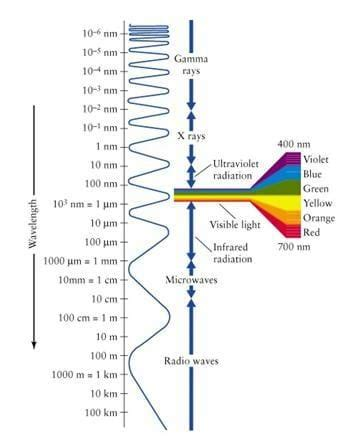 Rainbow Vaccum Parts Visible Light And The Electromagnetic Spectrum Lesson