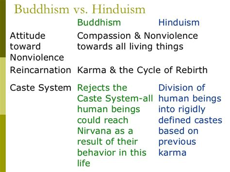 Buddhism Vs Islam Essay by Hinduism Vs Buddhism Essay