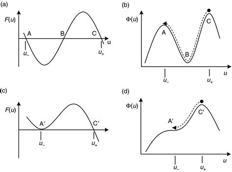 pattern formation by interacting chemical fronts chapter 11 cross and greenside book