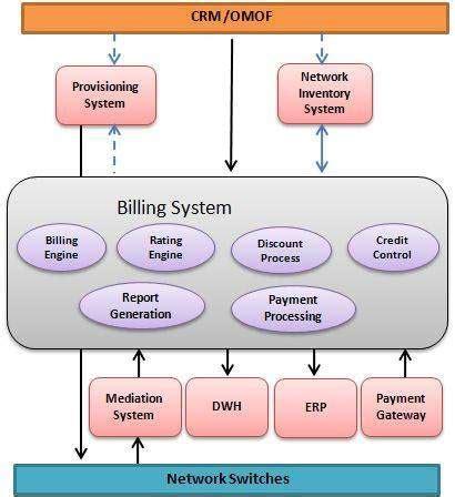 sap rmca tutorial telecom billing quick guide