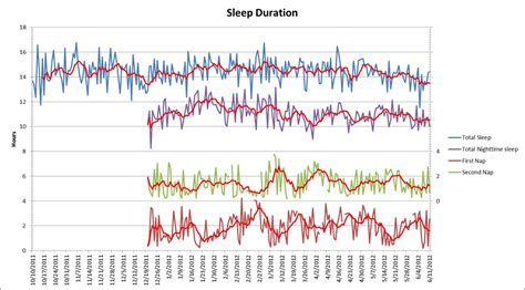 pattern after synonym image gallery sleep graph