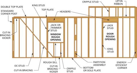 Interior Wall Framing Code by How Do I Remodel Basement When I Don T How To