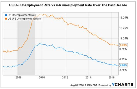 unemployment my account why the labor market gives a better insight into the