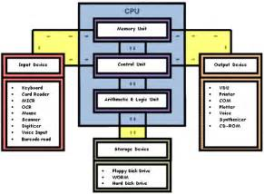 5 best images of diagram of a computer system basic computer parts diagram system block