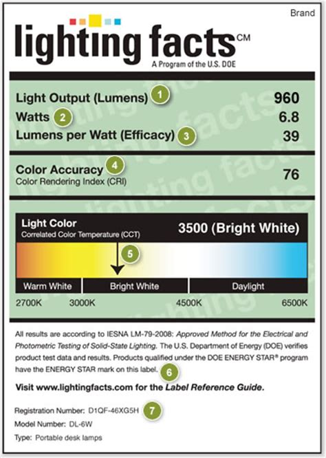 energy efficient light bulbs facts nutrition facts for light bulbs how to find cfls and leds