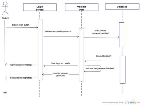 uml login uml diagram login choice image how to guide and refrence